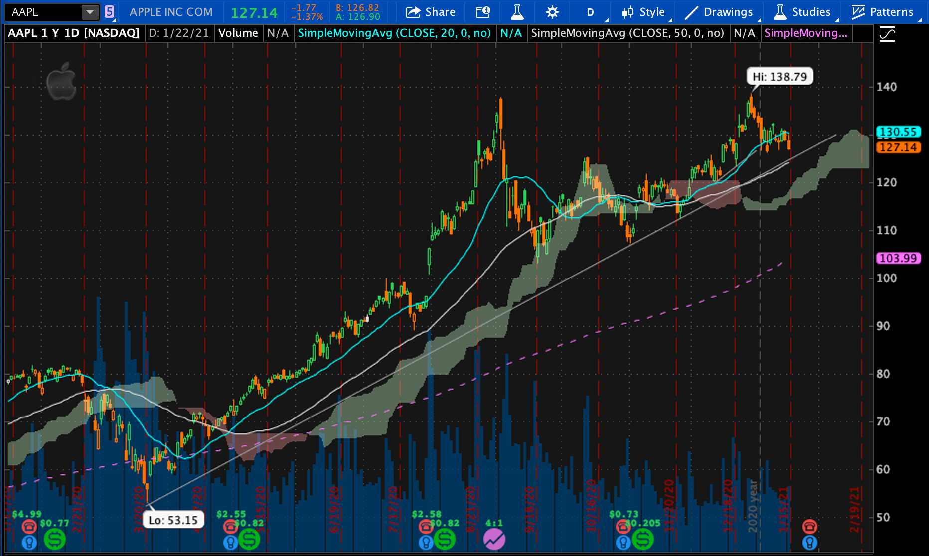 AAPL: My Technical Analysis on Apple Stock